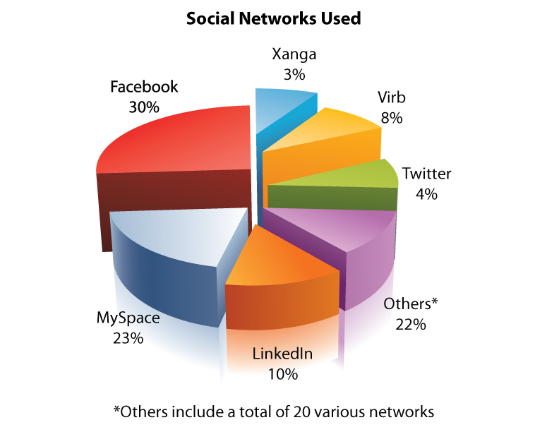 the advantage of social network The relative advantages and disadvantages of social media are a subject of frequent debate some of social media's advantages include the ability of users to conveniently stay in touch with friends and family who live far away, connect with like-minded people, and expand business contacts, usually for free social media.